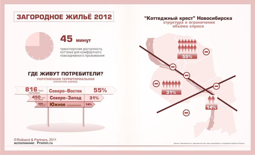 Коттеджный крест Новосибирска - структура и территориальное ограничение спроса на загородную недвижимость в Новосибирске
