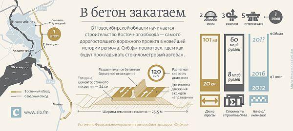 Инфографика: 1 этап строительства Восточного объезда Новосибирска