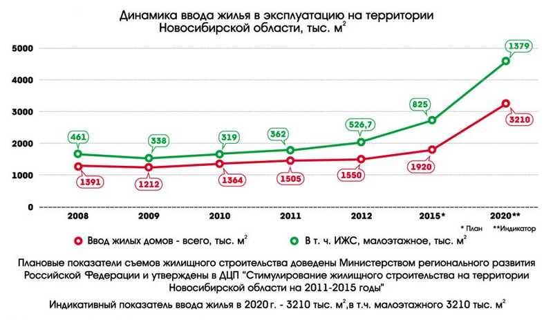 Статистика ввода жилья в Новосибирской области, планы министерства строительства и ЖКХ НСО, 2013 год